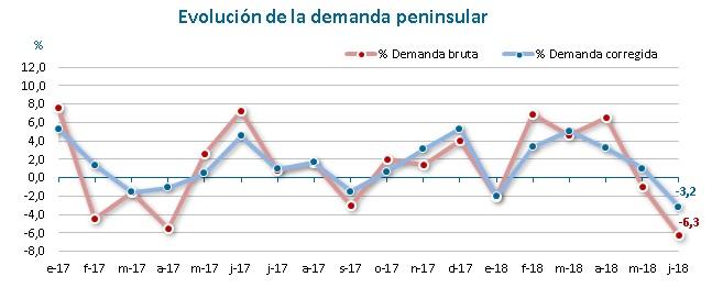 Evolución demanda peninsular