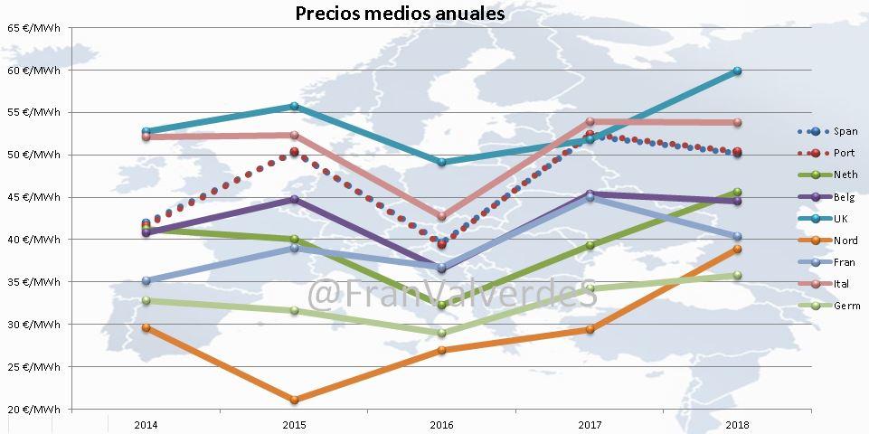 mercado eléctrico en junio