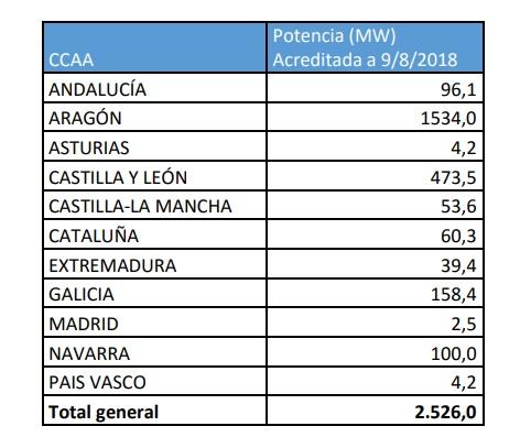 Grafico instalaciones de energías renovables