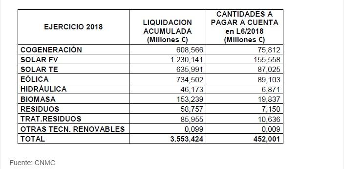 Liquidación provisional 6/2018