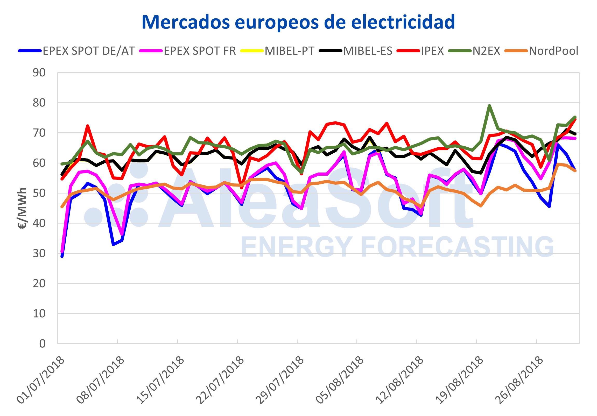 mercado eléctrico español