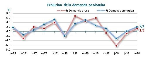 demanda peninsular