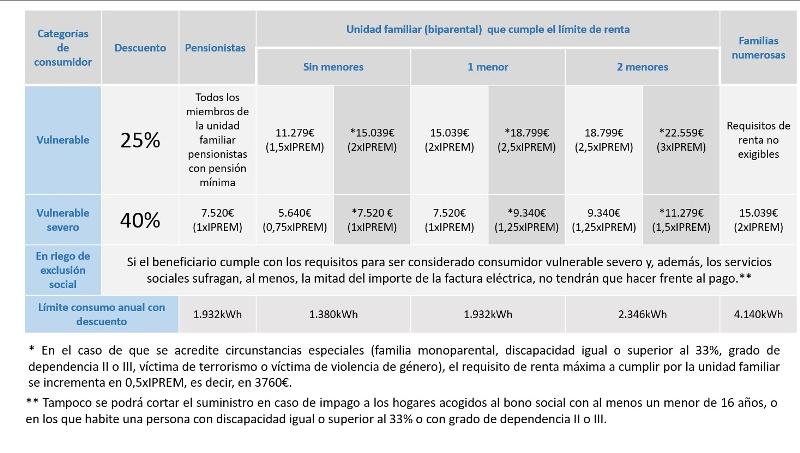 cobertura del bono social eléctrico