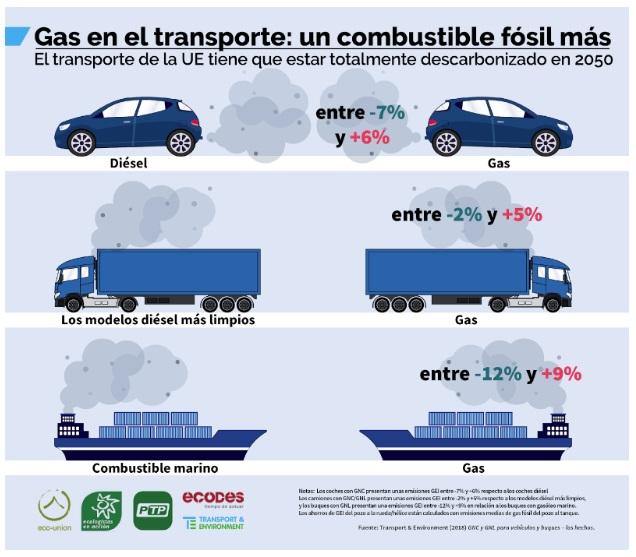 Grafico descarbonización del transporte
