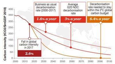 Desaceleración descarbonización de la economía