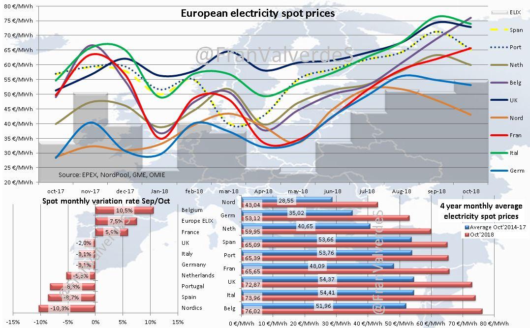 mercado eléctrico en octubre