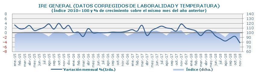 Consumo_electrico_grandes_empresas_Evolucion_IRE