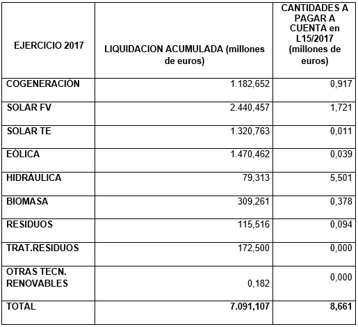 Ejercicio 2017 Liquidacion acumulada