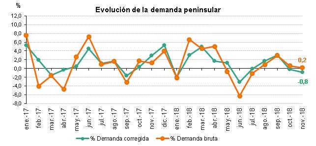 Evolución demanda eléctrica peninsular noviembre 2018