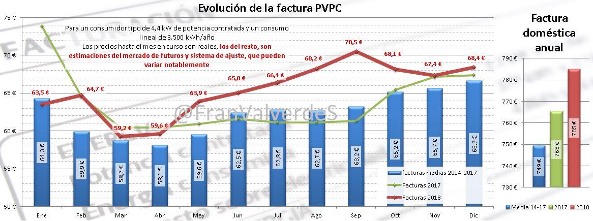 mercado eléctrico en noviembre
