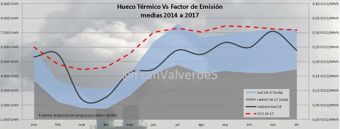 Hueco térmico vs Factor de emisión
