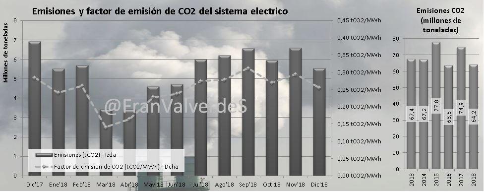Emisiones y factor de emisión de CO2 del sistema eléctrico