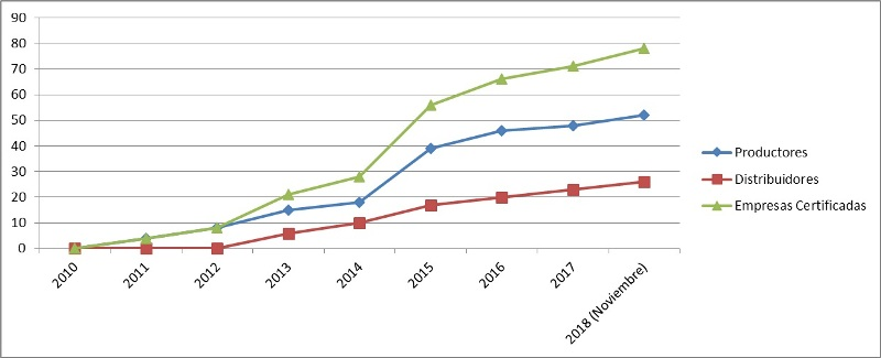 Grafico_2012-2018 Pellet ENplus®