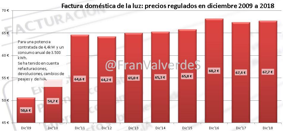 Precios regulados 2009 - 2018