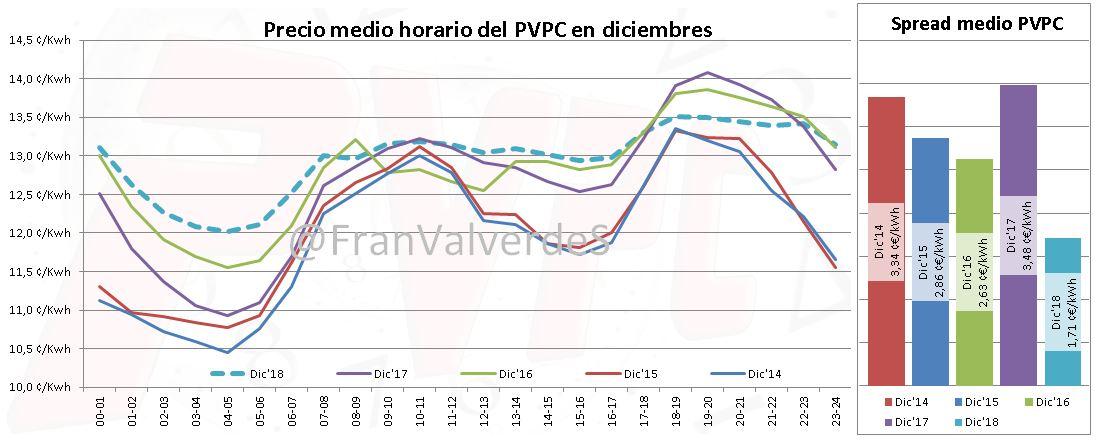 Precio Regulado PVPV Diciembre