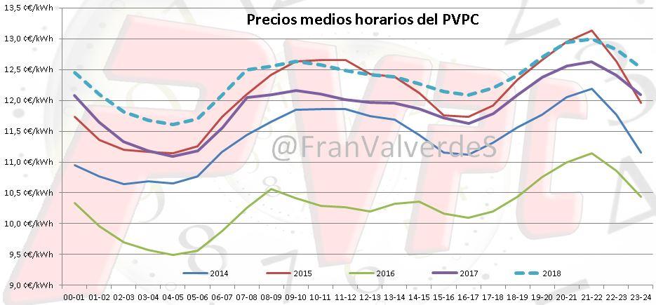 Precios medios horarios PVPC
