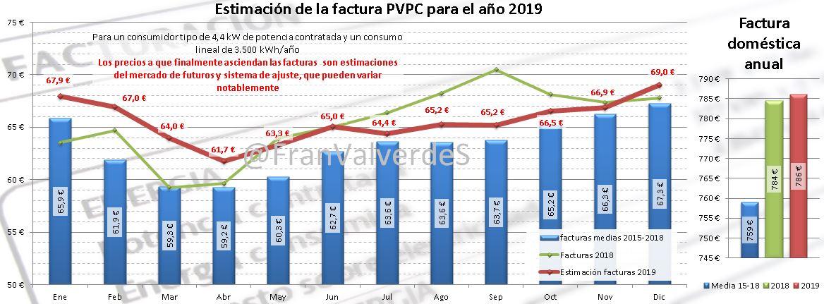 Estimación Factura PVPC 2019