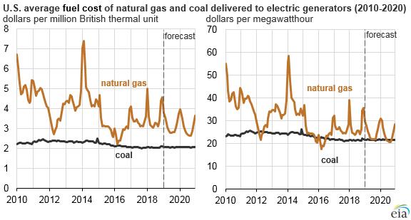 sector eléctrico estadounidense