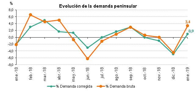 Evolución demanda peninuslar