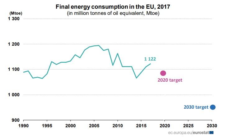 Consumo Energía Final EU 2017