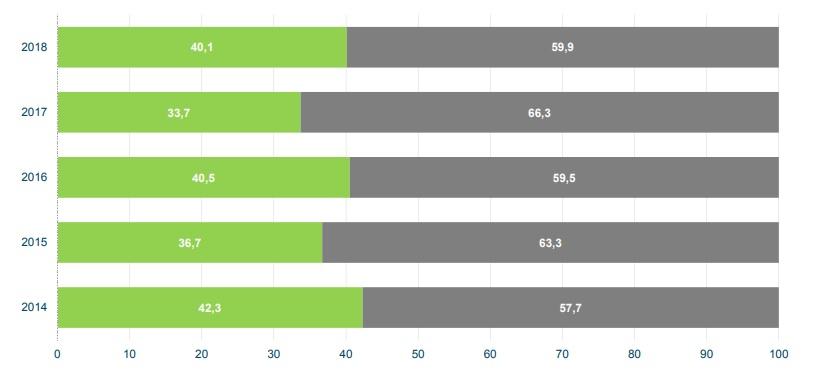 Generación renovable/no renovable 2014-2018