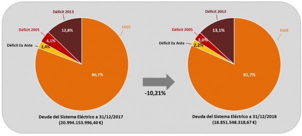 deuda del sistema eléctrico 2018