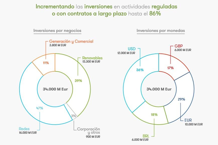 Grafico Inversiones Iberdrola