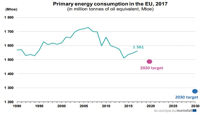 Consumo Energía Primaria UE 2017