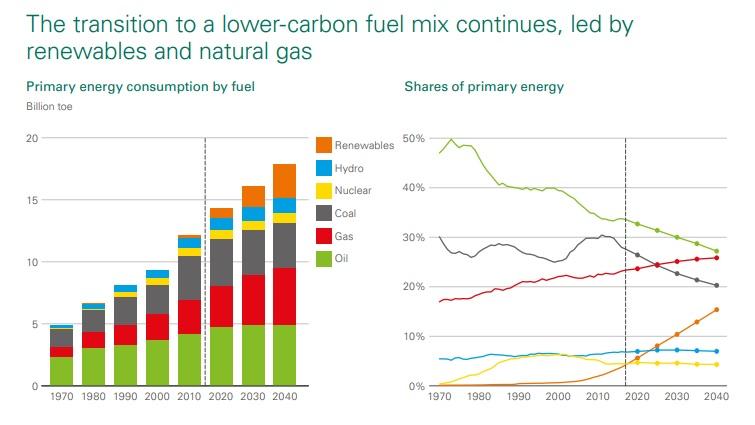 demanda energética mundial dcon energía renovable y gas