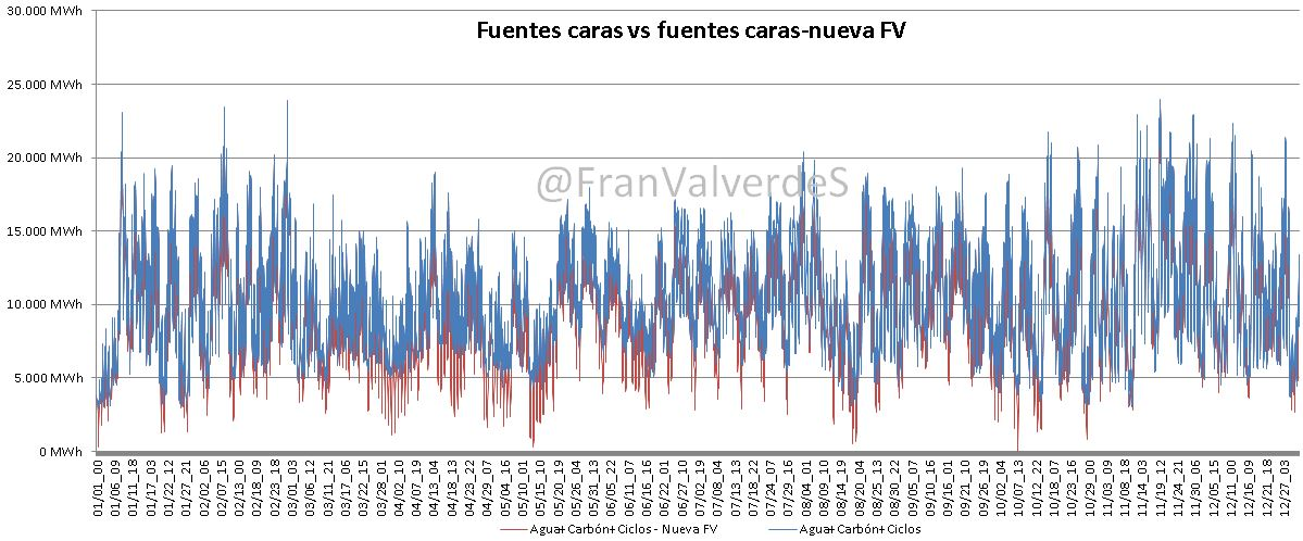 Fuentes caras vs Fuentes caras nueva FV