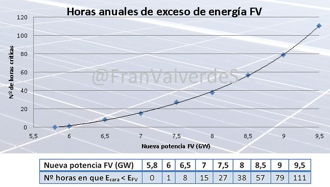 Horas anuales de exceso de fotovoltaica
