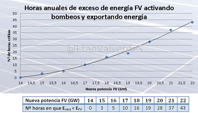 Grafico exportando energía
