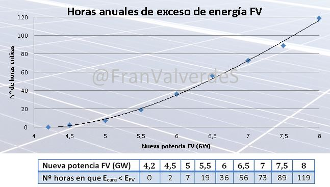 Horas anuales exceso energia FV