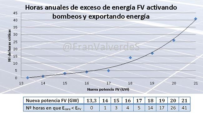 Exceso FV activando bombeos y exportando energía