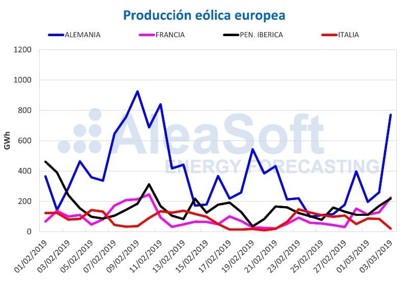GRAFICO Producción eólica en Europa