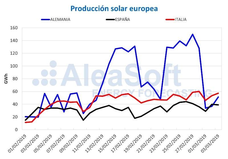 GRAFICO Producción solar en Europa