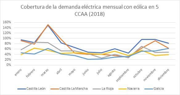 Cobertura de la demanda eolica mensual con eolica