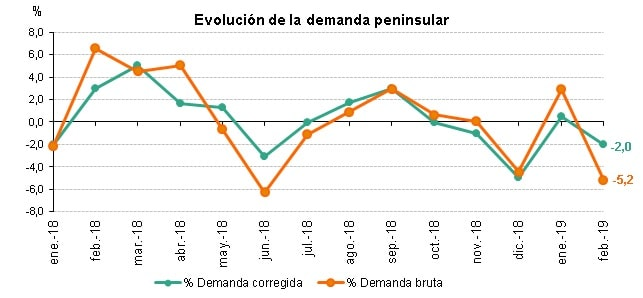 Evolucion demanda eléctrica peninsular