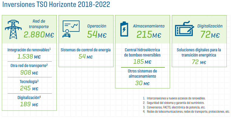 Inversiones TSO 2018-2022 Red Eléctrica de España
