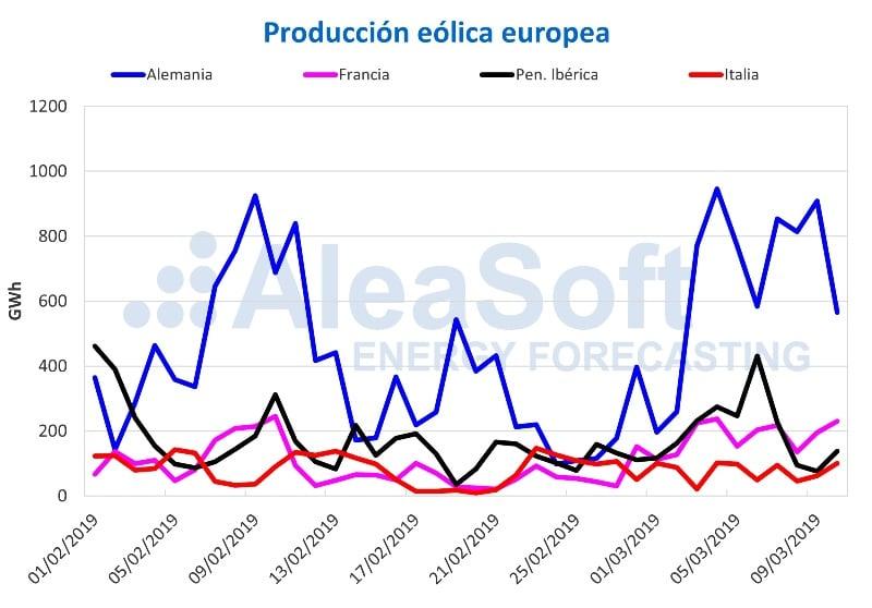 Producción eólica europea