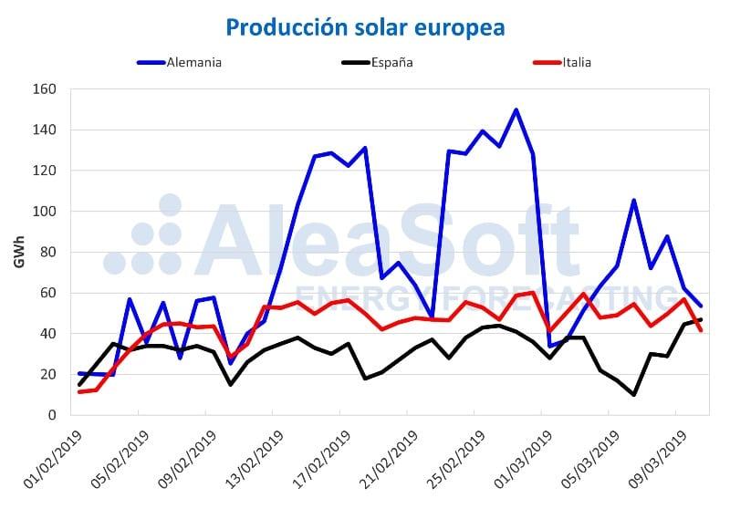 Producción solar europea