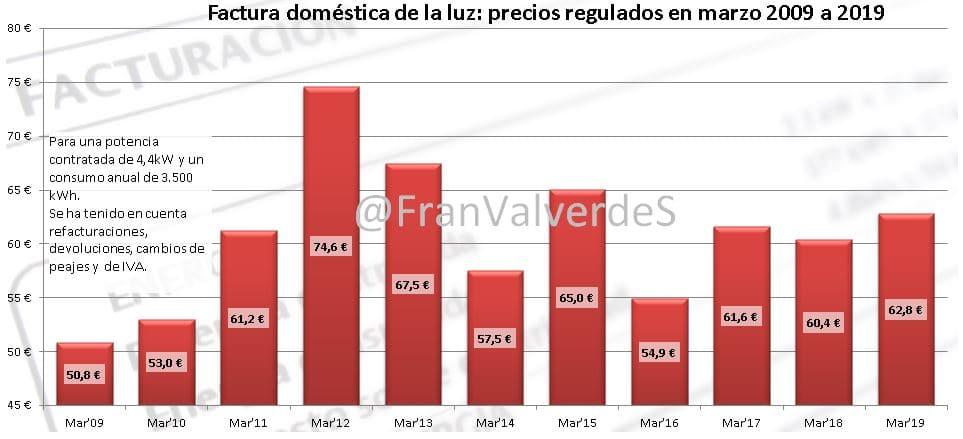 MercadoElectrico Marzo: domestico