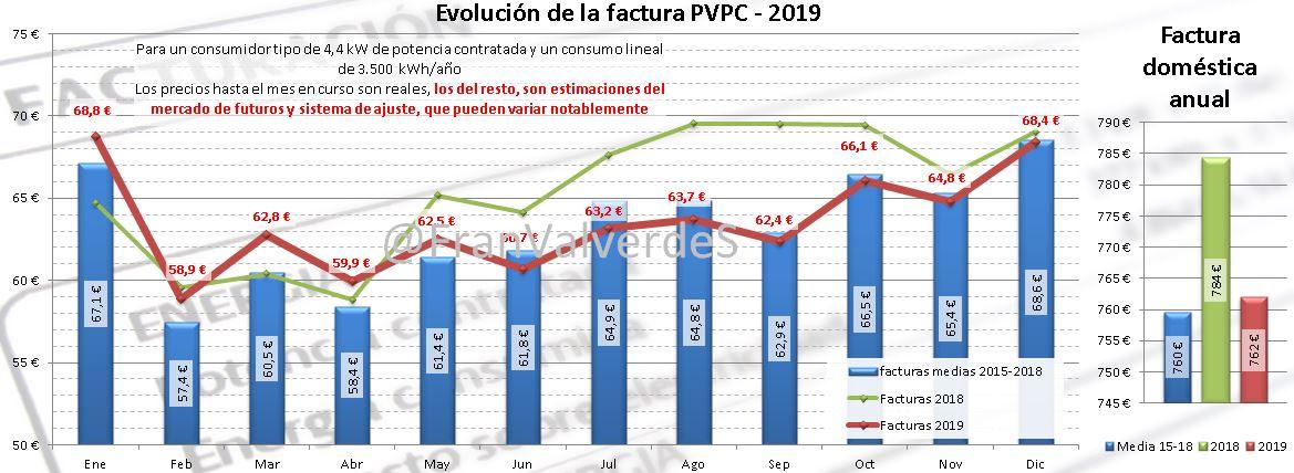 Mercado Eléctrico Marzo: Domestico 2