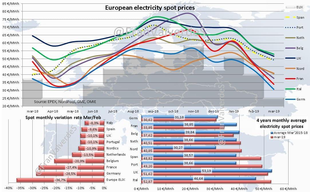 Mercado eléctrico Marzo: Europa 1