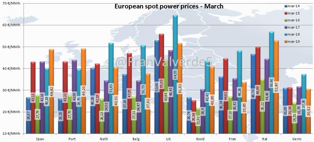 Mercado eléctrico Marzo: Europa 2