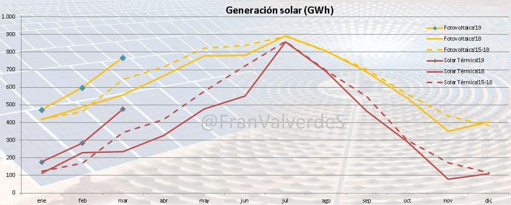 Mercado eléctrico Marzo: fuentes 2