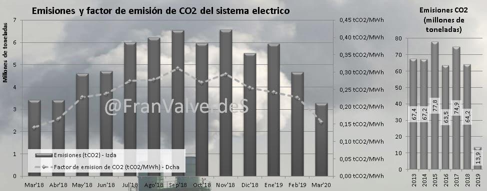 Mercado eléctrico Marzo: fuentes 3