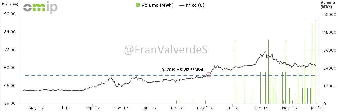 Mercado eléctrico Marzo: Futuros 1