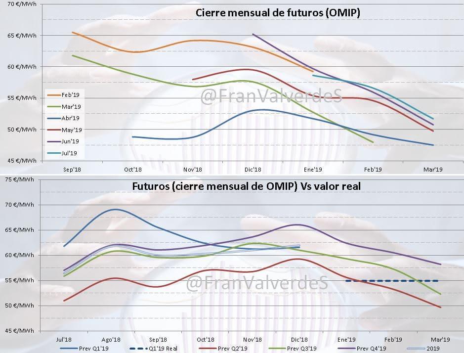 Mercado eléctrico Marzo: Futuros 2