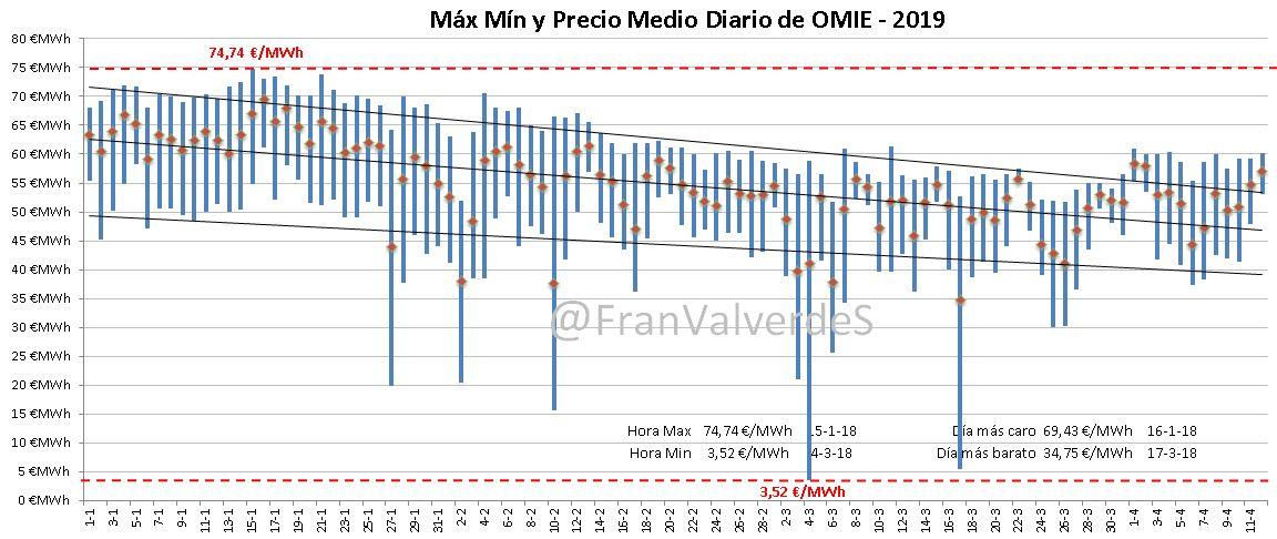 Mercado eléctrico Marzo: Mayorista 2